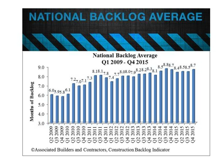 national backlog average