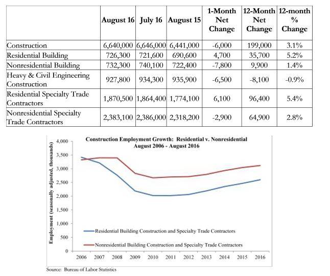 construction-unemployment-august-2016