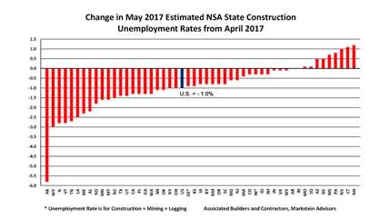 Change in May 2017 Estimated State Construction Unemployement Rates from April 2017