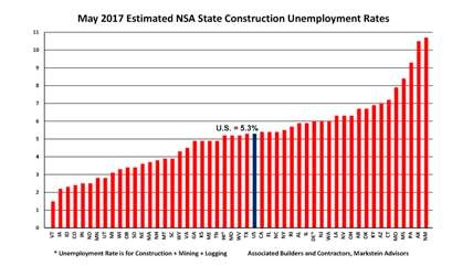 May 2017 Estimated NSA State Construction Unemployement Rates