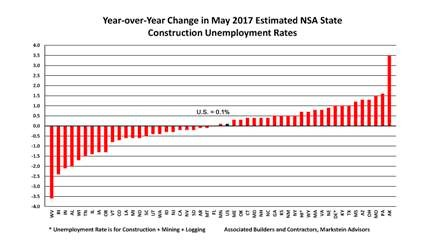 Year-over-Year Change in May 2017 Estimated NSA State Construction Unemployment Rates