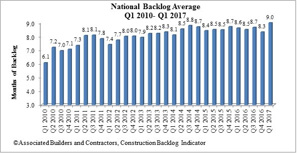 National Backlog Average