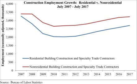 Construction Employment Growth