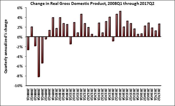 GDP_Q2_2017